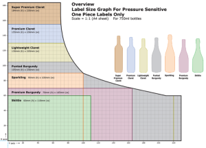 label size graph